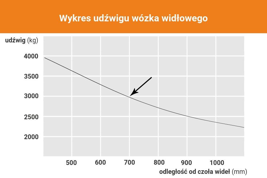 Wykres udźwigu wózka widłowego